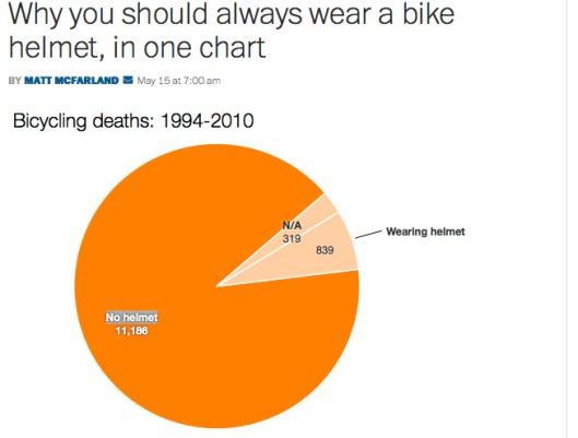 helmet_chart